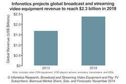 Infonetics Research broadcast and streaming video equipment revenue forecast chart