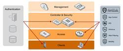 Secure Access Architecture Diagram