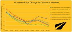 housing trends, california housing trends
