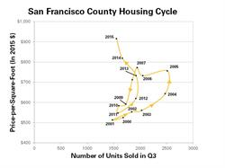 San Francisco Housing Trends, Housing Prices