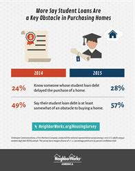 Student Loans are an obstacle to purchasing a home