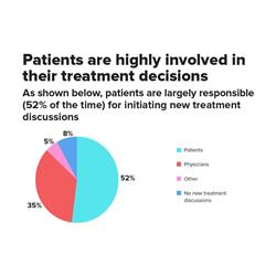 Insights from Engaged Patients: An analysis of the inaugural Inspire Survey