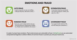 ZapFraud Emotions and Fraud