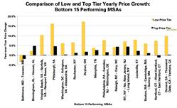 Top and Low Price Tier Growth, Housing Trends
