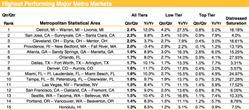 Highest MSA's, Housing Trends