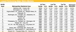 Low MSA's, Housing Trends