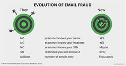 ZapFraud Evolution of Fraud