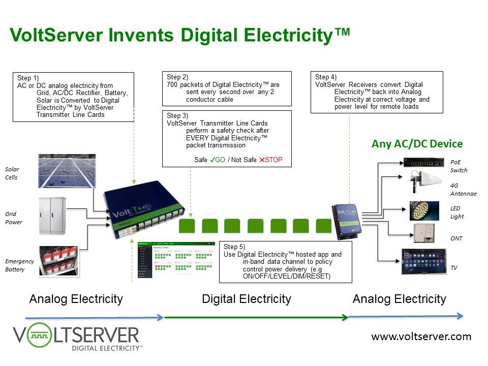 cisco wireless diagram voltserver raises  5 million to expand digital electricity  voltserver raises  5 million to expand digital electricity