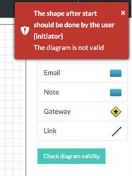 Model validation, shown above, ensures that the tool will work for your users.