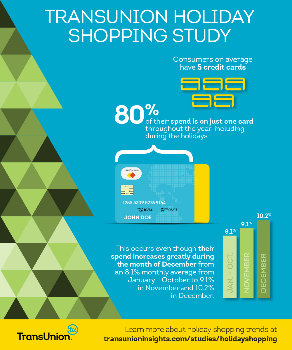 Credit Card Loyalty Remains Strong During Holiday Season Even With Increase In Spending