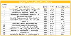 Highest performing metro markets