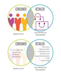Framework of Brand Actualization