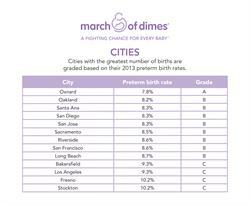 Premature Birth Rates in Large California Cities