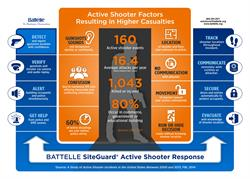 This Battelle infographic details how SiteGuard Active Shooter Response provides a high-tech, integrated approach to help protect building occupants and first responders during an active shooting.
