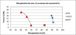 Figure 4 : Résultats de flottation du cuivre - Teneur Cu versus récupération Cu