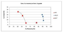 Figure 4: Copper Flotation Results - Cu Grade versus Cu Recovery