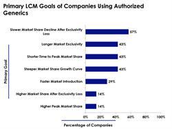 Primary LCM Goals of Companies Using Authorized Generics