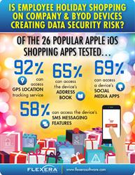 Are Popular Shopping Apps Putting Corporate Data at Risk?