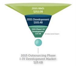 2015 Outsourcing Phase I-IV Development Market