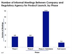 Number of Informal Meetings Between Company and Regulatory Agency for Product Launch, by Phase
