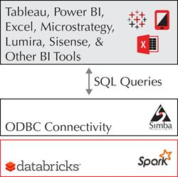 The Databricks Cloud stack