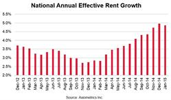 National Annual Effective Rent Growth
