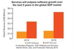 Infonetics IHS service delivery platform (SDP) revenue forecast chart