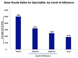 Base Hourly FMV Rates for Specialists, by Level of Influence