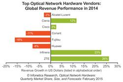 Infonetics Research IHS optical network hardware market top vendors chart