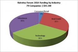 Keiretsu Forum 2014 Investments