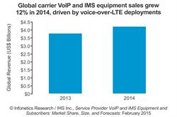 Infonetics Research IHS carrier VoIP and IMS equipment market growth chart