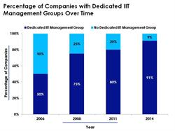 Percentage of Companies with Dedicated IIT Management Groups Over Time