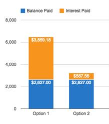 Attacking Credit Card Debt with Gas Savings