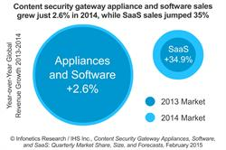 Infonetics: Software-as-a-Service and Virtual Appliances Buoy Flagging Content Security Gateway Market