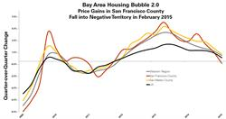Bay Area Housing Bubble 2.0