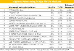 Highest Performing Major Metro Markets