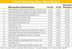 Lowest Performing Major Metro Markets