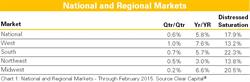 National and Regional Markets