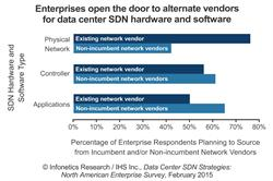 Infonetics IHS enterprise data center SDN survey chart