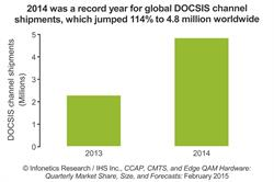 Infonetics: Cable Broadband Speed Battles Rage as Operators Invest in a Record 4.8 Million DOCSIS Channels in 2014