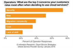 Infonetics Research / IHS Cloud Services Survey chart 2015