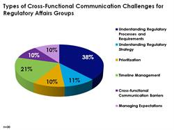 Cross-Functional Communication Challenges for Regulatory Affairs Groups