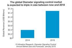 Infonetics/IHS Diameter signaling controller market forecast chart