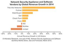 Infonetics Research IHS network security top vendors revenue growth 2014 chart