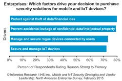 Infonetics Research IHS Mobile and IoT Security Strategies chart 2015
