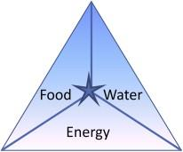 food, energy, water, Elsevier, chemistry