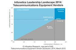 Infonetics IHS telecom equipment vendor scorecard leadership landscape graph