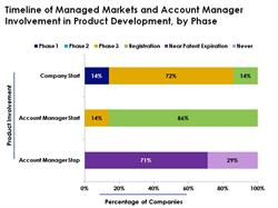 Timeline of Managed Markets and Account Manager Involvement in Product Development, by Phase