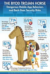BYOD Trojan Horse