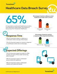 TransUnion Healthcare Survey Findings